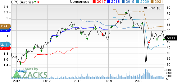 Restaurant Brands International Inc. Price, Consensus and EPS Surprise