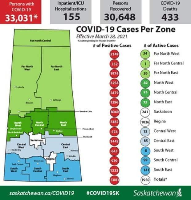 Over half of the province's active cases of COVID-19 are in the Regina region as of March 28, 2021.