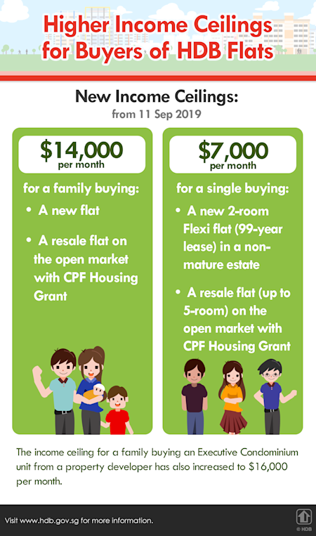 Higher income ceilings for families and singles