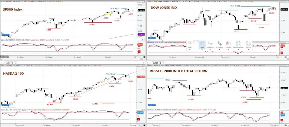 S&P 500, DOW JONES Ind Average, NASDAQ 100 and Russell 2000 on daily chart
