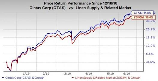 Here's Why it is Worth Holding on to Cintas (CTAS) Stock Now