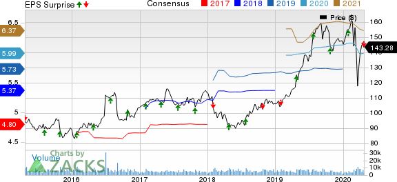 Hershey Company (The) Price, Consensus and EPS Surprise