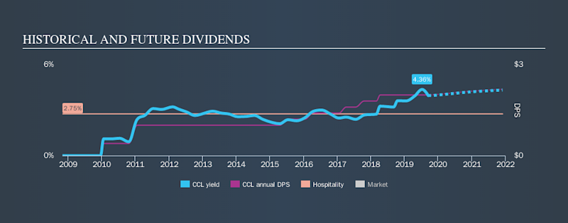 NYSE:CCL Historical Dividend Yield, September 15th 2019