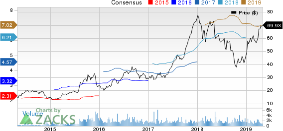 LGI Homes, Inc. Price and Consensus