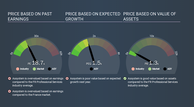 ENXTPA:ASY Price Estimation Relative to Market, January 28th 2020