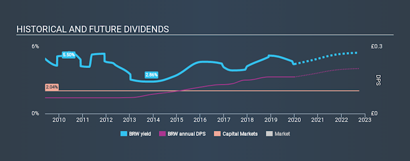 LSE:BRW Historical Dividend Yield, January 5th 2020