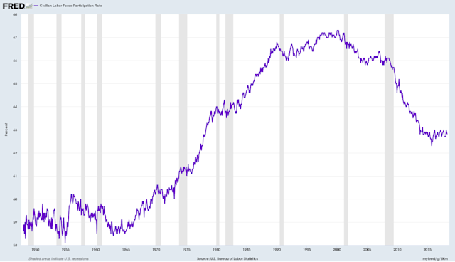 The labor force participation rate has been low, and it just went a little lower.