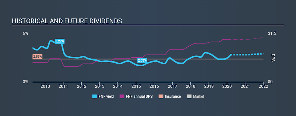 NYSE:FNF Historical Dividend Yield, March 11th 2020