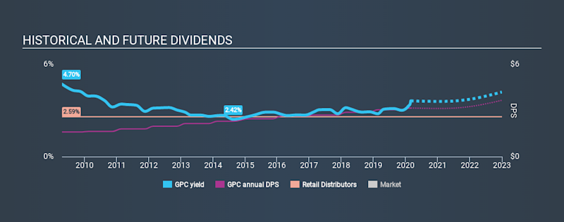 NYSE:GPC Historical Dividend Yield, February 29th 2020
