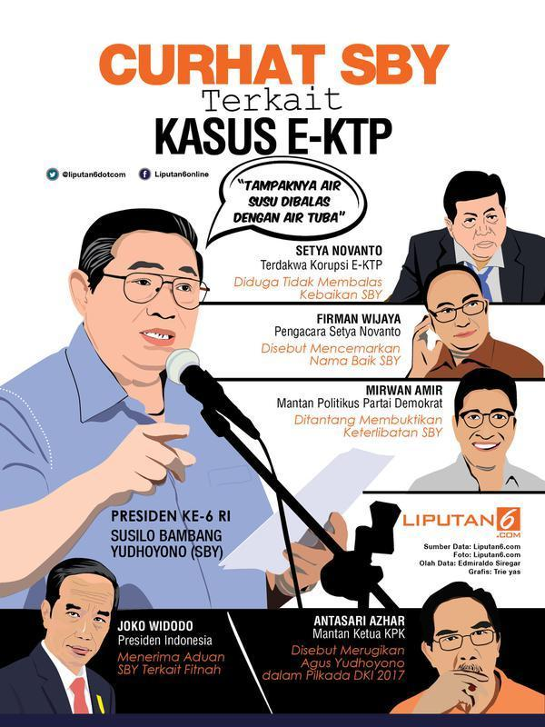 infografis Curhat SBY