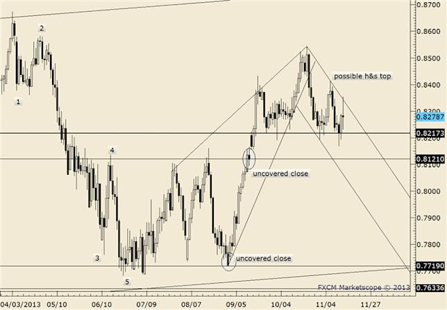 eliottWaves_nzd-usd_body_nzdusd.png, NZD/USD Levitates Towards Highs