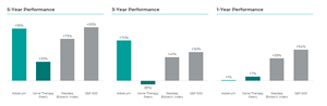 Adverum 1, 3 and 5-Year Total Stockholder Returns