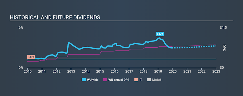 NYSE:WU Historical Dividend Yield, December 11th 2019