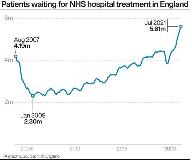 Patients waiting for NHS hospital treatment in England.