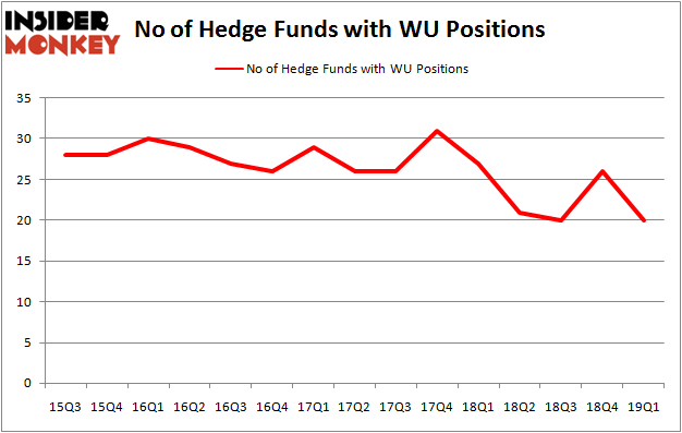 Did Hedge Funds Drop The Ball On The Western Union Company (WU) ?