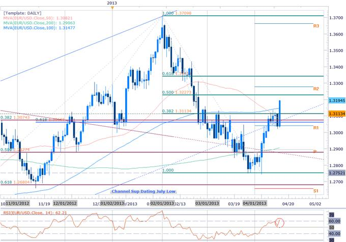 Forex_EURUSD_Clears_1.3113_Target_Scalps_Target_1.3227_Objective_body_Picture_2.png, EURUSD Clears 1.3113 Target- Scalps Target 1.3227 Objective