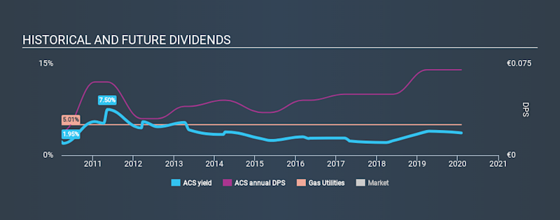 BIT:ACS Historical Dividend Yield, February 2nd 2020
