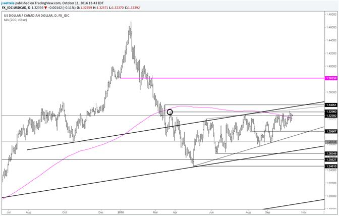 USD/CAD Inching Towards Wedge Resistance