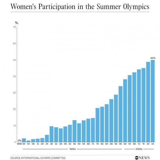 PHOTO: Women's Participation in the Summer Olympics (International Olympic Committee)