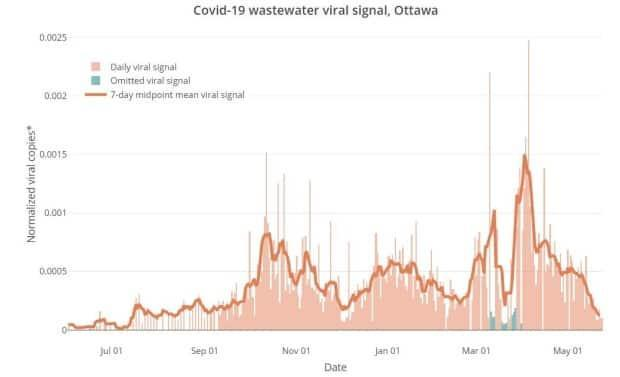 Measurements of coronavirus levels in Ottawa's wastewater are the lowest they've been since the summer of 2020 following their peak in early April.