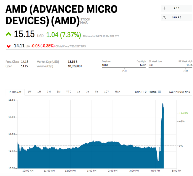 AMD spikes after earnings beat