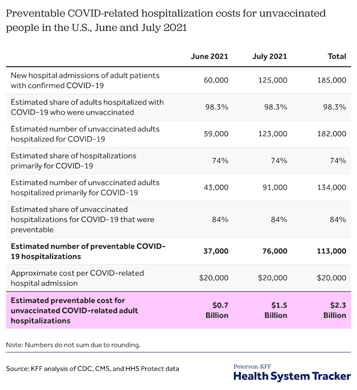 The average COVID-related hospitalization costs $20,000. (Chart: Peterson-KFF)