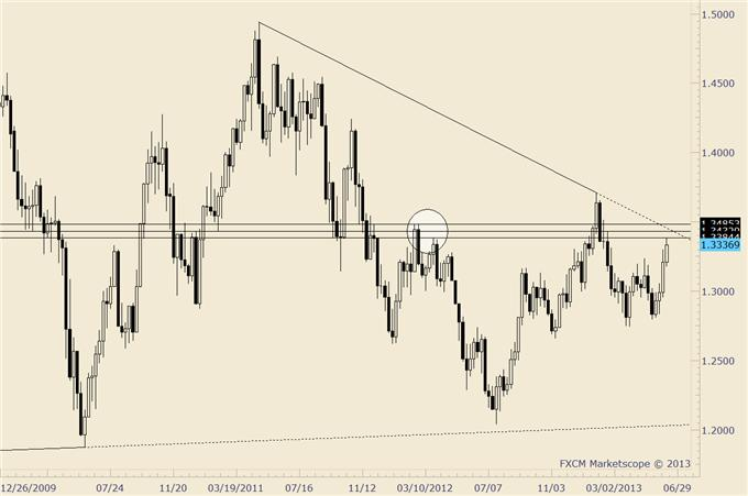Looking_for_an_Early_Week_US_Dollar_Low_to_Execute_Trades_body_eurusd.png, Looking for an Early Week US Dollar Low to Execute Trades