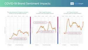 Organic travel content volume has dropped across the travel and tourism industry, but negative content has increased as a percentage during the same period.