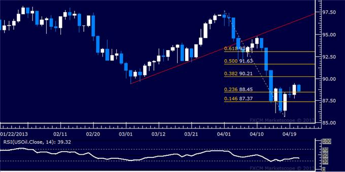 Forex_US_Dollar_Challenges_March_High_as_SP_500_Tests_Support__body_Picture_8.png, US Dollar Challenges March High as S&P 500 Tests Support