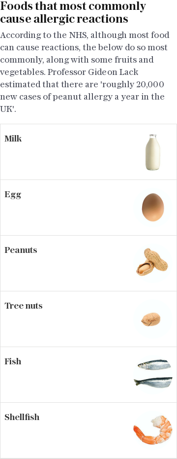 Foods that most commonly cause allergic reactions