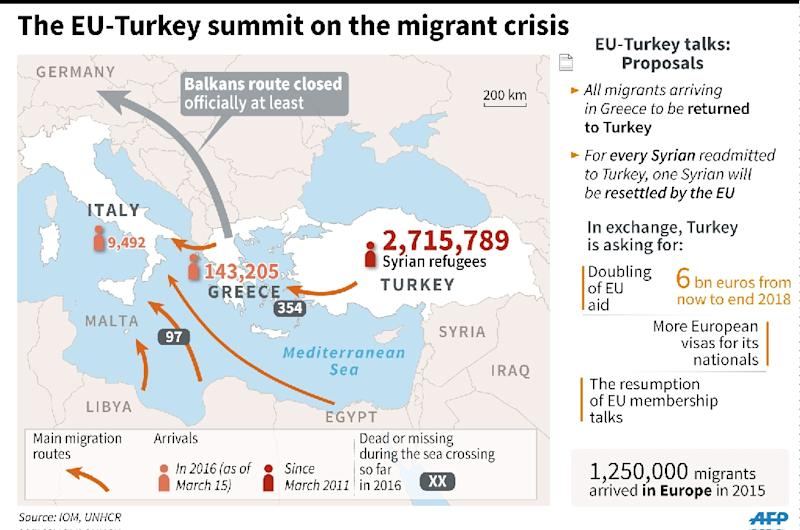 The EU-Turkey summit on the migrant crisis (AFP Photo/)
