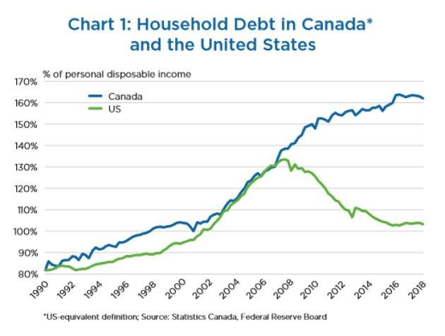 Household debt in the U.S. began declining after the country's housing bust a decade ago. Not so in Canada.