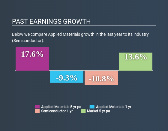 NasdaqGS:AMAT Past Earnings Growth July 7th 2020
