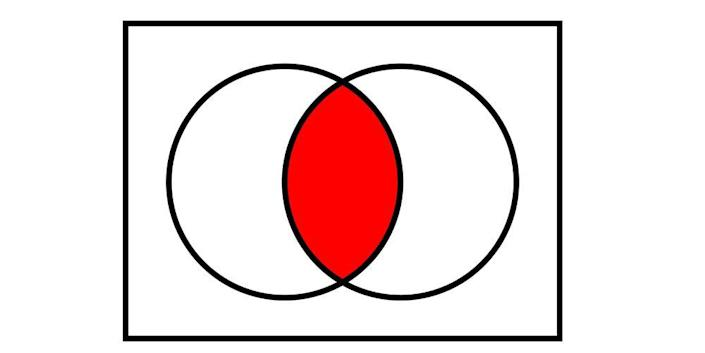 """<p>In the late 19th century, a German mathematician named Georg Cantor blew everyone's minds by figuring out that infinities come in different sizes, called cardinalities. He proved the foundational theorems about cardinality, which modern day math majors tend to learn in their Discrete Math classes.</p><p>Cantor proved that the set of real numbers is larger than the set of natural numbers, which we write as 
