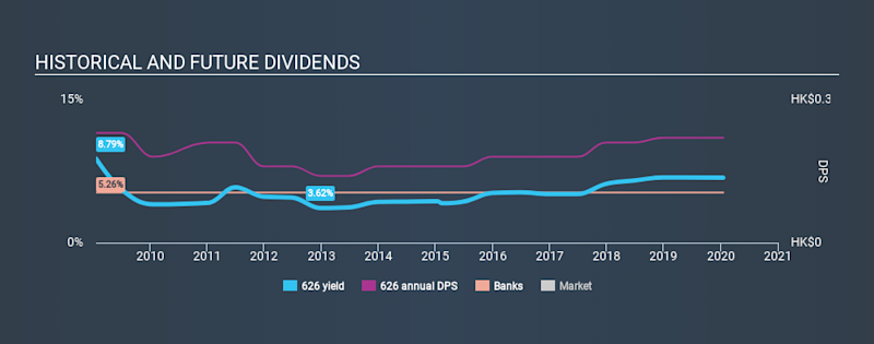 SEHK:626 Historical Dividend Yield, January 17th 2020
