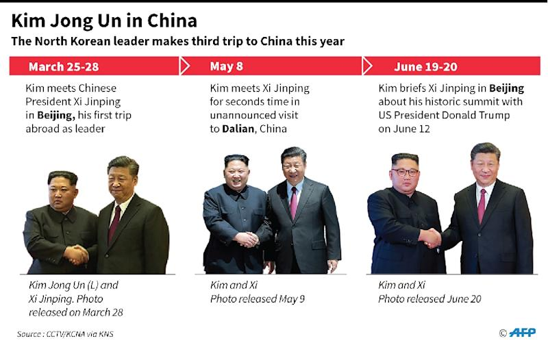Graphic on Kim Jong Un's three visits to China this year (AFP Photo/Gal ROMA)