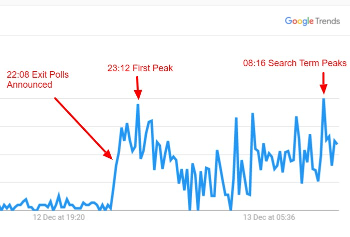 Google search results analysed by sports betting playform OLBG. Chart: Google Trends / OLBG
