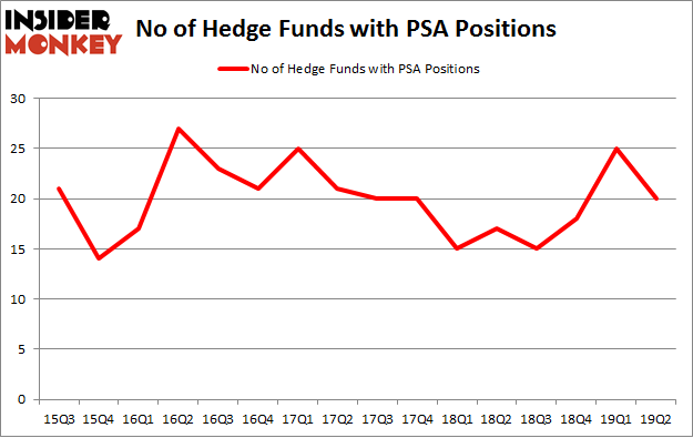 No of Hedge Funds with PSA Positions