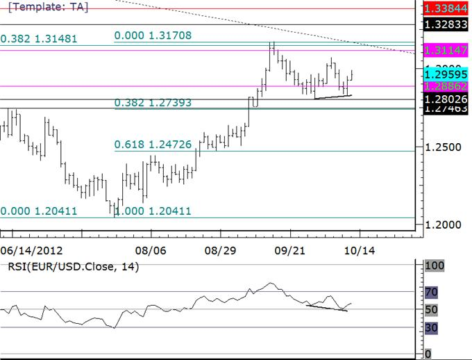 Technical_Setups_Suggest_Stronger_Stock_Market_and_Weaker_US_Dollar_body_eurusd.png, Technical Setups Suggest Stronger Stock Market and Weaker US Dollar