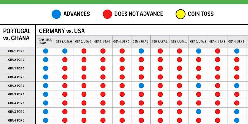 us world cup scenarios group g chart