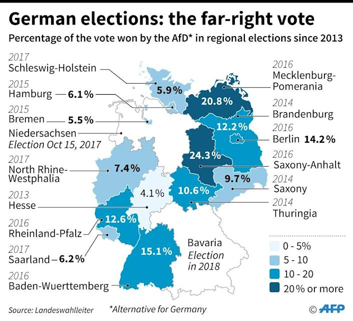 Percentage of the vote won by the populist and nationalist AfD party in Germany since 2013. (AFP Photo/AFP)
