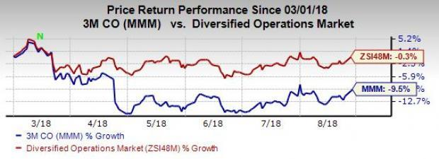 3M's (MMM) diversified product portfolio and the ability to penetrate in different markets have been its forte. However, rising cost of sales remains a major cause of concern.