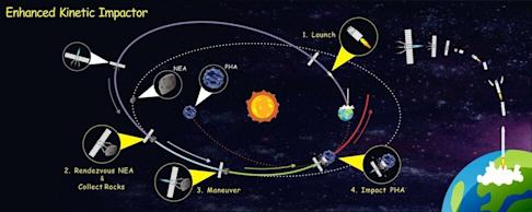 An artist's impression shows how an enhanced kinetic impactor gathers weight and makes a beeline for the incoming asteroid. Image: Handout
