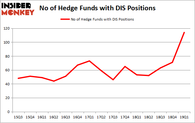 Hedge Funds Have Never Been This Bullish On The Walt Disney Company