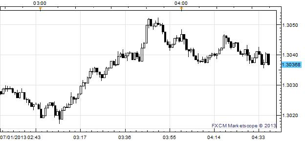 EURUSD_Lifted_Above_1.3050_after_Improved_Euro-Zone_PMI_Figures_body_x0000_i1027.png, EUR/USD Lifted Above $1.3050 after Improved Euro-Zone PMI Figures