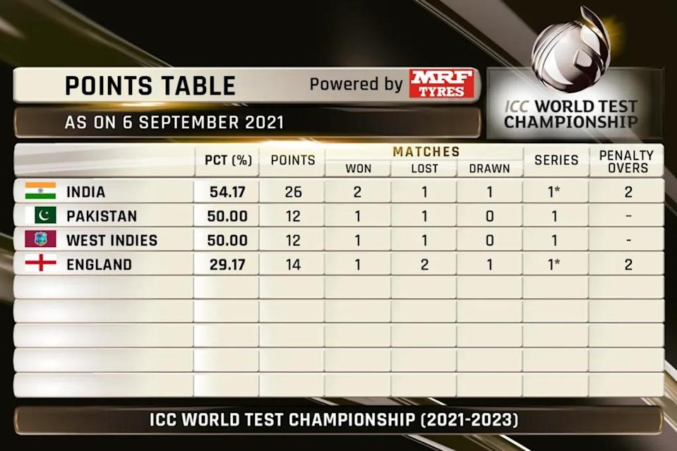 ICC WTC 2021–23: Updated points table after India's win at The Oval