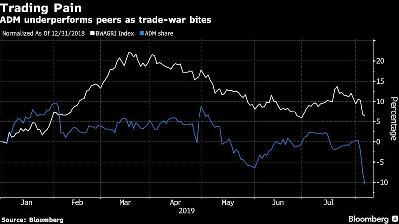 ADM Falls to Three-Year Low as China Digs In on Crop Trade