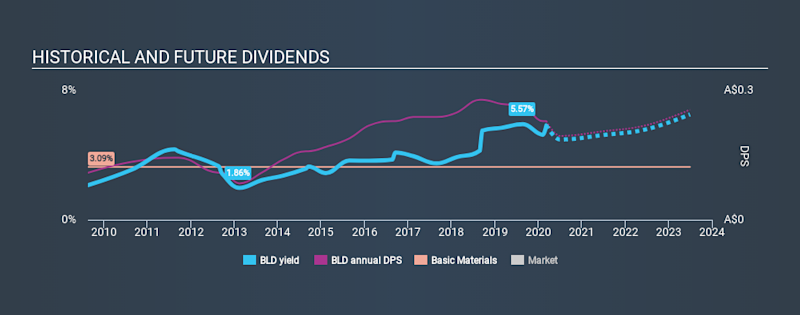 ASX:BLD Historical Dividend Yield, March 8th 2020
