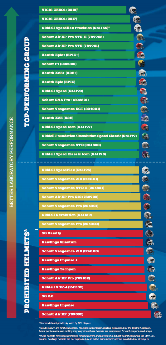 The NFL and NFLPA released this posted on Monday, with the results of safety testing done on numerous helmets. The bottom 10 are prohibited. (NFL/NFLPA)