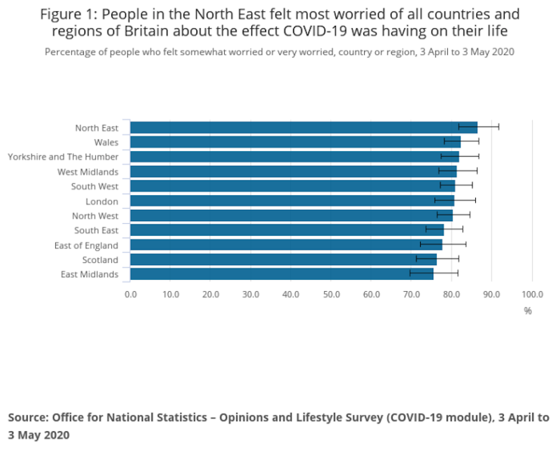 The North East is the most worried region about coronavirus (ONS)